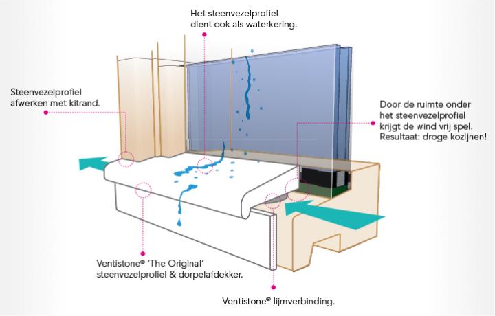 Het Ventistone Systeem