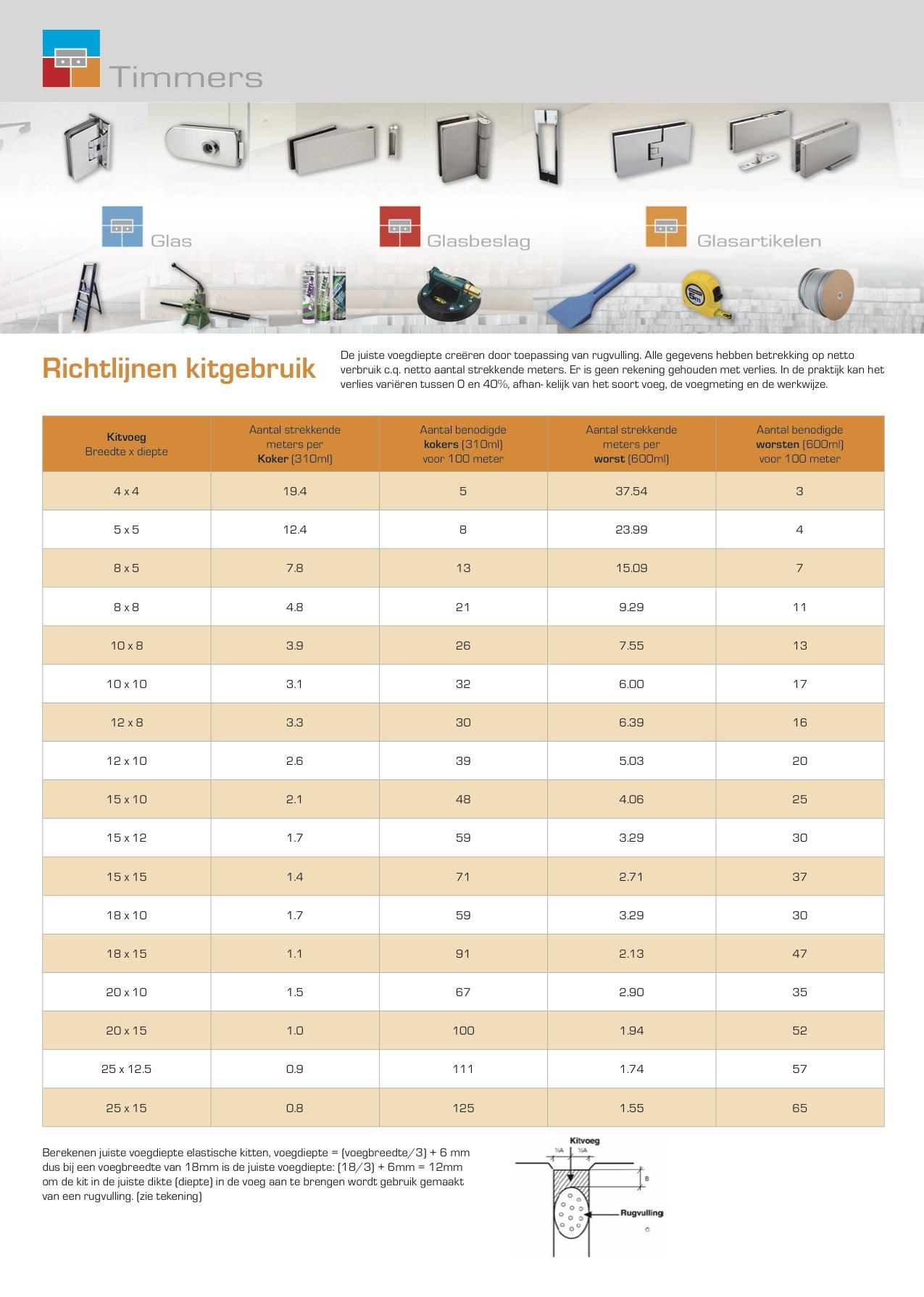 Timmers-Richtlijn-Kitverbruik